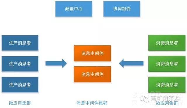 余额宝技术架构及演进