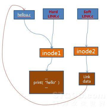Linux 系统结构详解