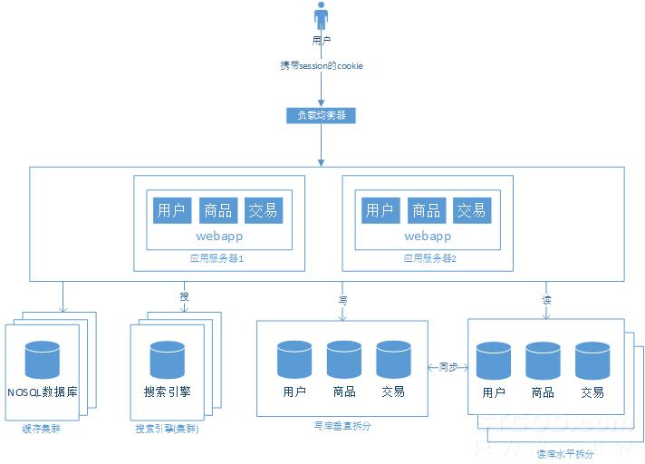浅谈web网站架构演变过程