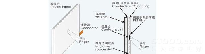 如何设计好用的触控手势