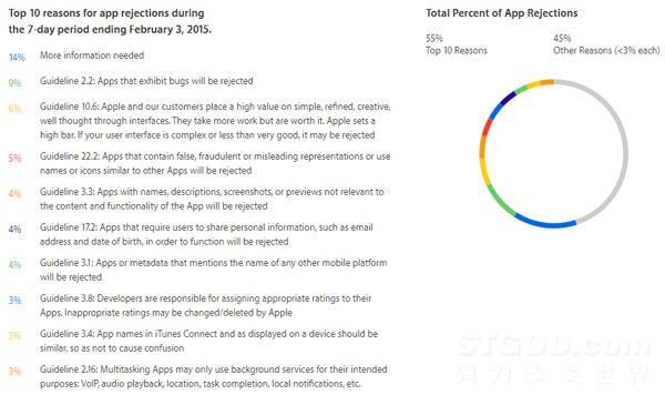 iOS 最新AppStore审核指南与10大被拒理由详解