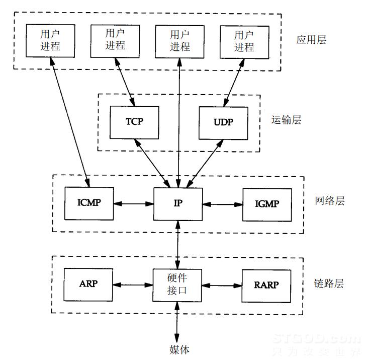 TCP、UDP、IP 协议分析