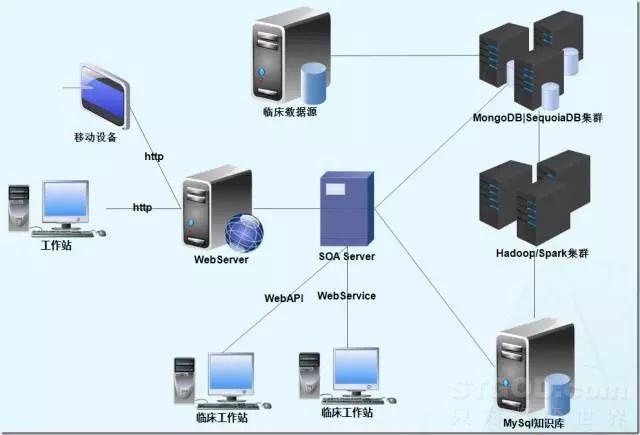 Hadoop+Spark+MongoDB+MySQL+C#大数据开发项目最佳实践