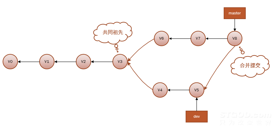 Git的核心概念(非使用教程)