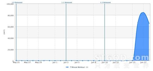 我是如何不花一分钱收获230万应用下载量的!