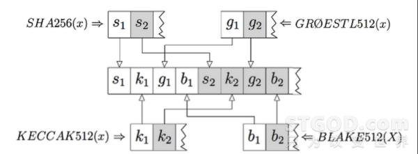 区块链核心技术演进之路-算法演进