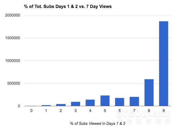如何破解YouTube视频推荐算法