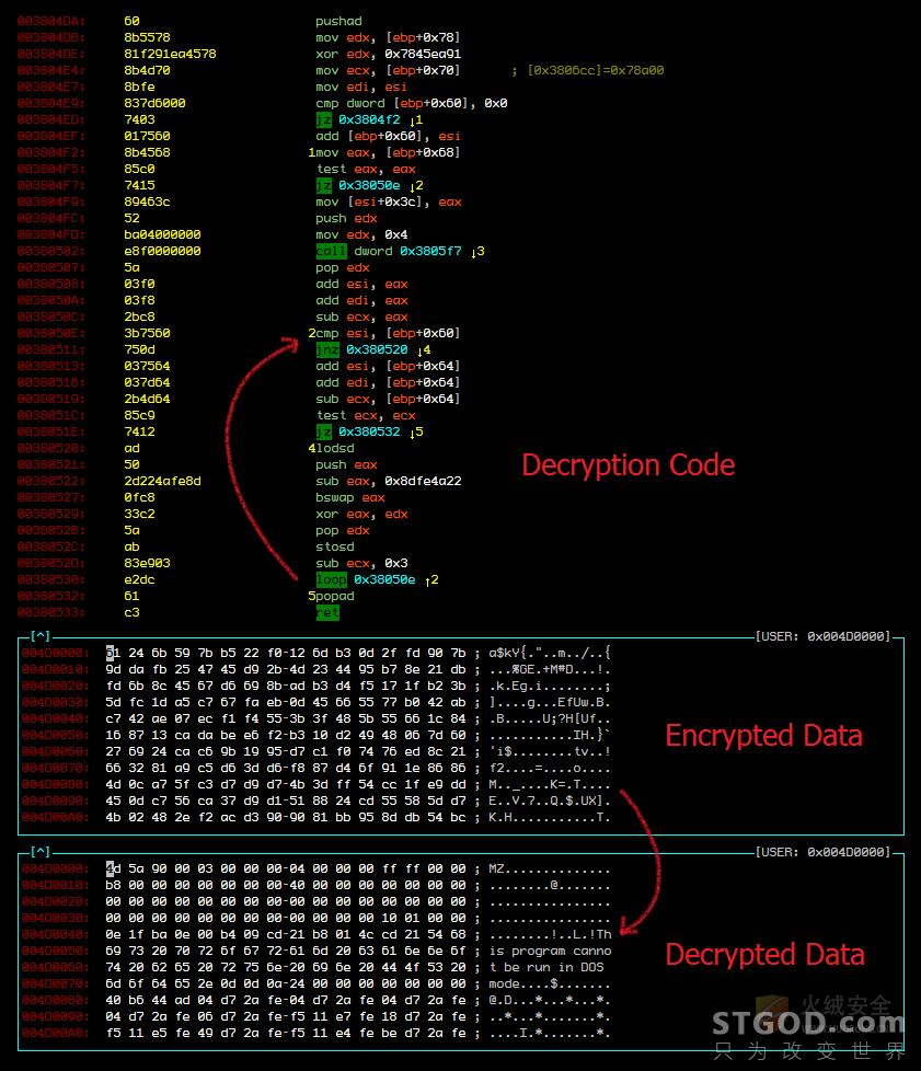 """代码战争:伪装和狙杀——从""""壳""""到""""病毒混淆器"""""""