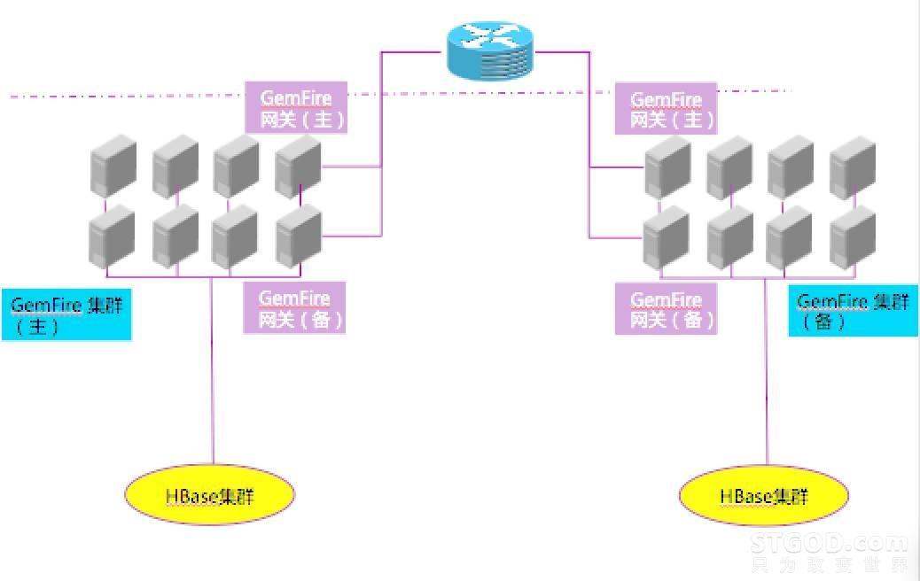 支撑上万并发毫秒级事务响应!银行大型机负载下移至GemFire+HBase大数据平台的创新(一)