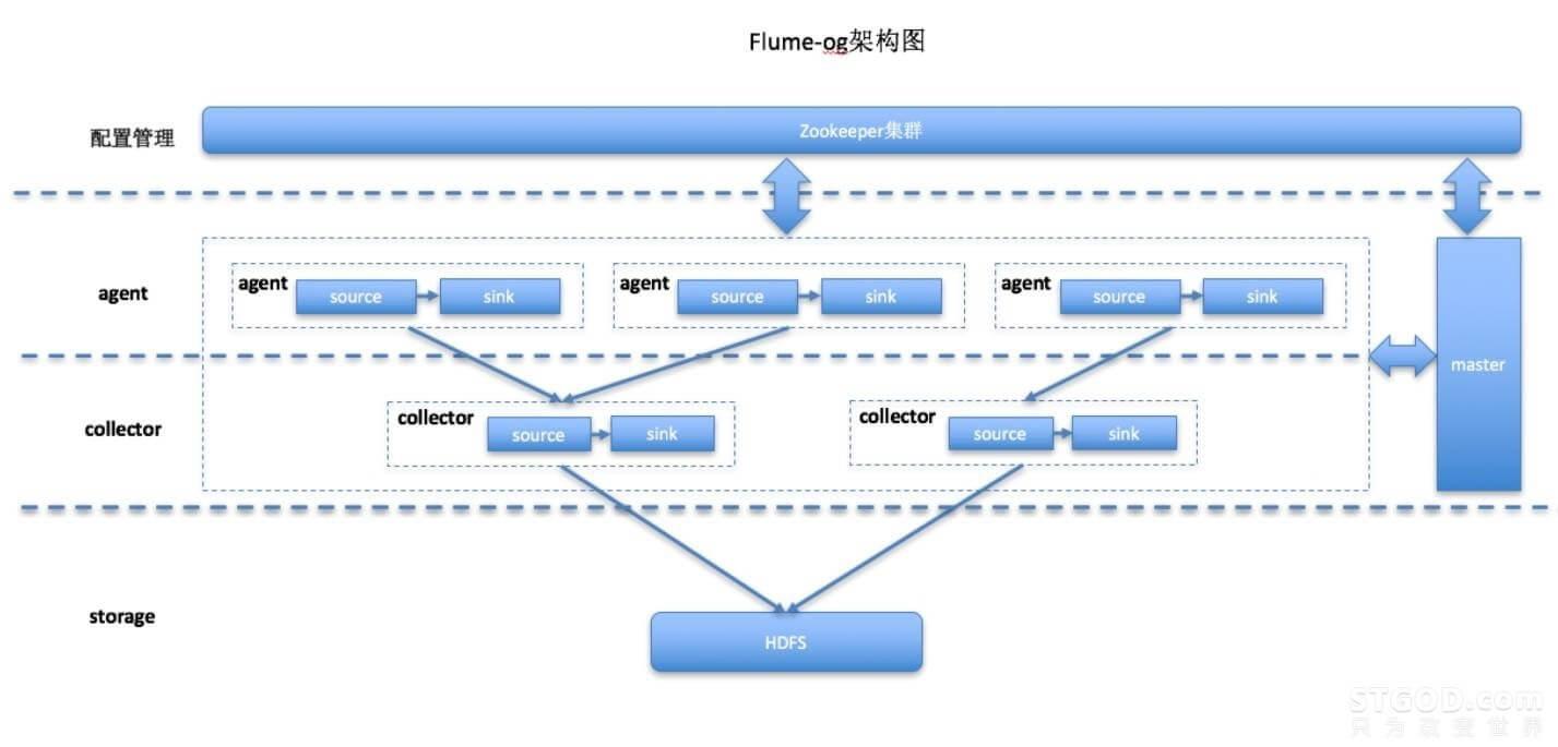 阿里巴巴、Facebook、Cloudera等巨头的数据收集框架全攻略