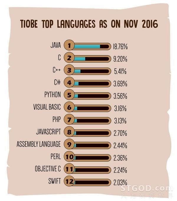 2017 年热门编程语言排行榜,你的语言上榜没?