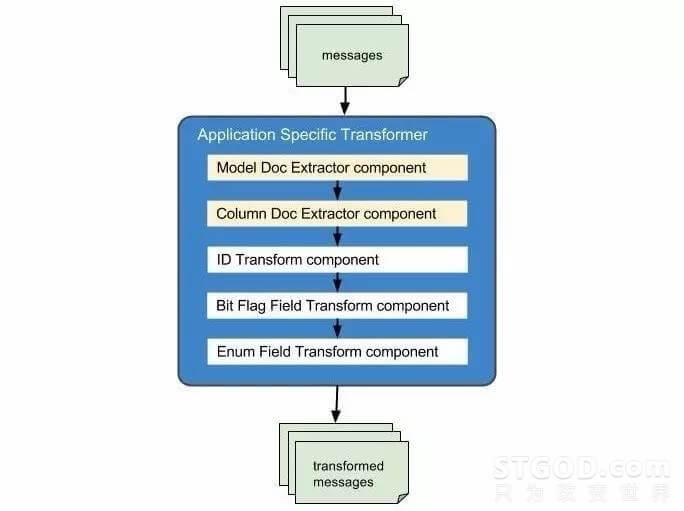 从MySQL到Kafka,如何管理每天实时发布的几十亿条消息?