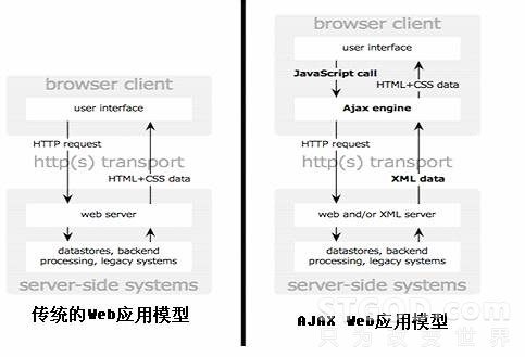 "Comet:基于 HTTP 长连接的""服务器推""技术"