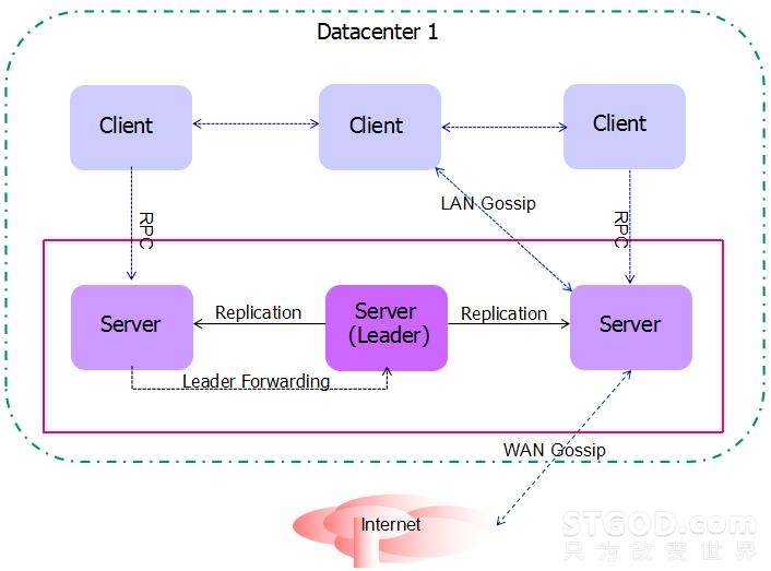Docker 集群环境实现的新方式