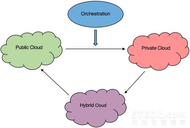 云编排技术:探索您的选择