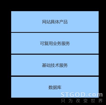 网站架构的伸缩性设计