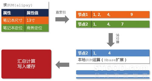 淘宝数据魔方技术架构解析【转】