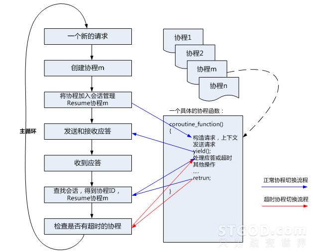 协程,是一种轻量级的用户态线程