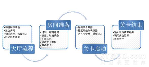 可复用框架的必要性与可行性