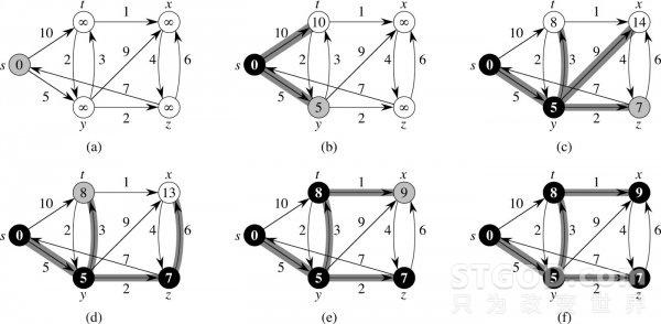 主宰全球的10大算法