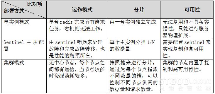 如何部署高可用的Redis集群架构