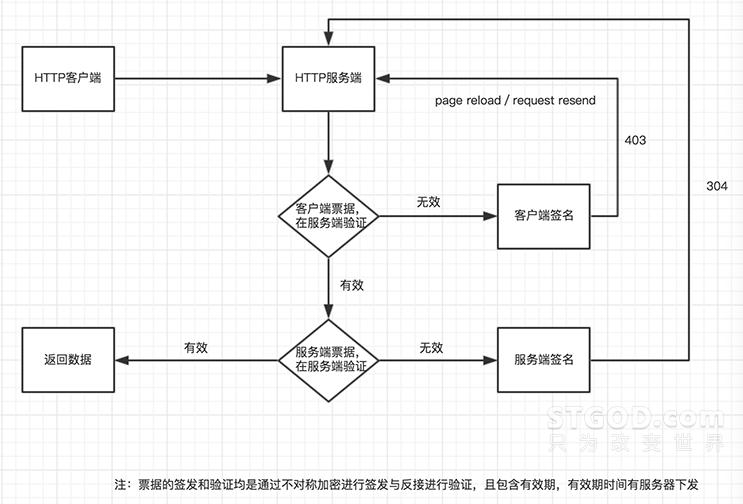 反爬虫和抗DDOS攻击技术实践