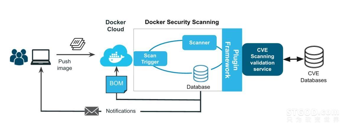 从自身漏洞与架构缺陷,谈Docker安全建设