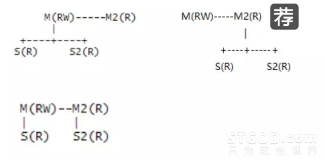 MySQL架构设计谈:从开发规范、选型、拆分到减压