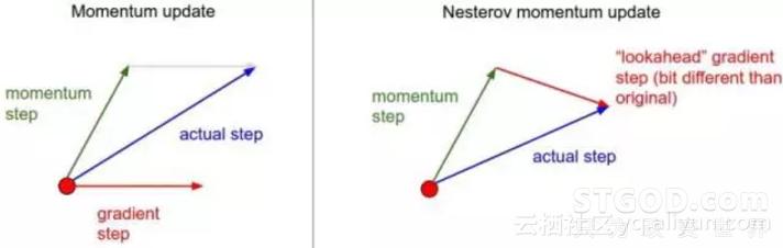 从零开始教你训练神经网络(附公式&学习资源)