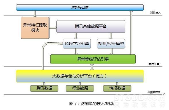 基于用户画像大数据的电商防刷架构