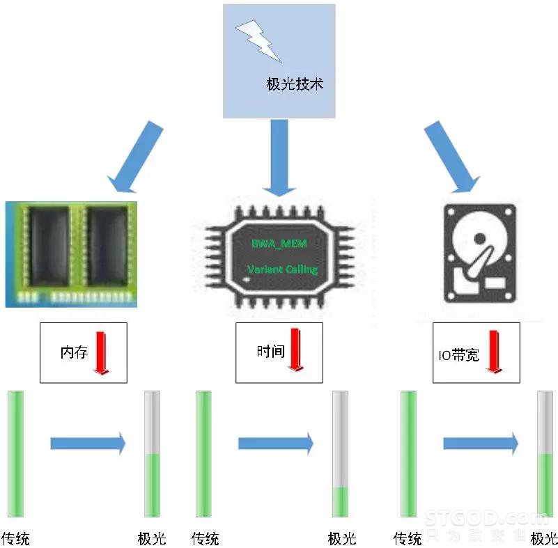 国内首个二代基因测序FPGA加速方案-背后的技术