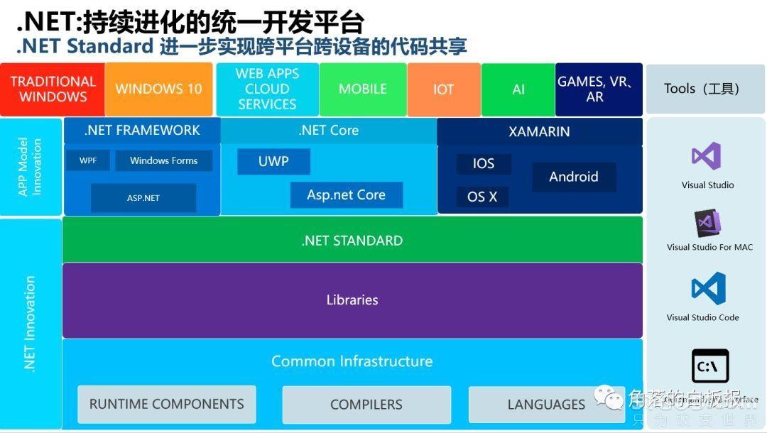 .NET:持续进化的统一开发平台