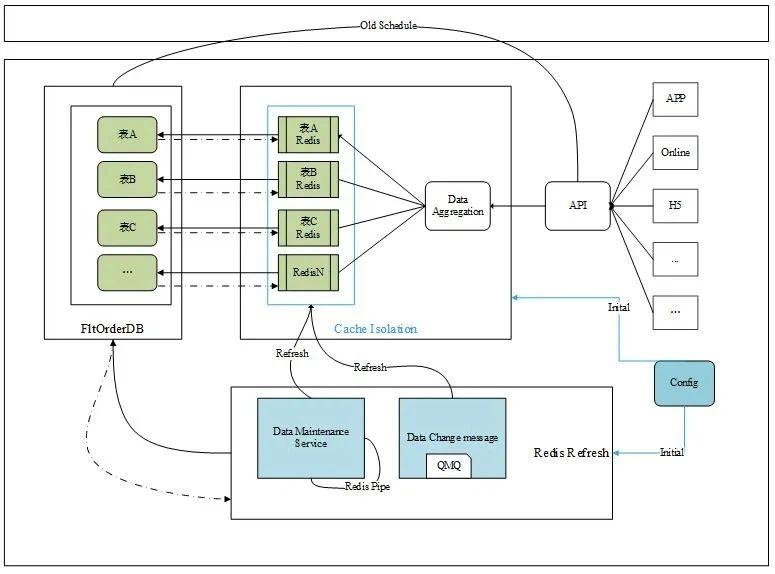 """堪比""""外挂""""的缓存系统,让数据库压力降低90%!"""