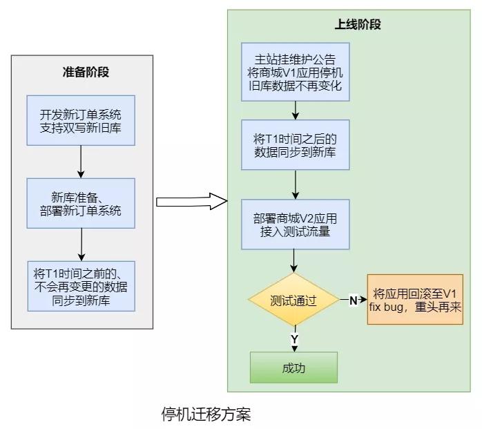 系统架构改造实操:从不堪重负到10倍服务性能提升