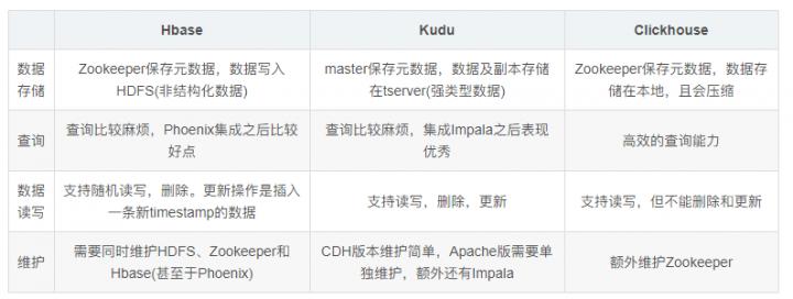 ClickHouse、Hbase和Kudu全视角比拼,谁是地表最强?