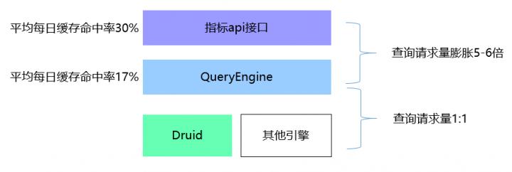 对比其他OLAP查询引擎,Druid真是实惠能干的秀儿!